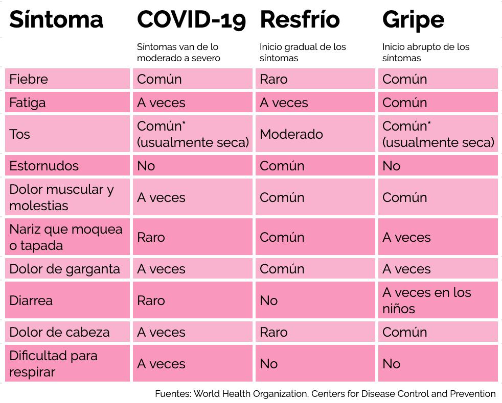 Tabla de ayuda para diferenciar un resfrío común del COVID-19.